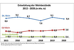 development_wine_stocks_Germany_2015_-_2020.jpg